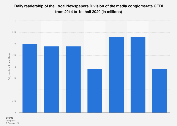 Italy: Local Newspapers Division of GEDI group daily readership 2014-2017