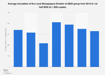 Italy: Local Newspapers Division of GEDI group average circulation 2014-2017