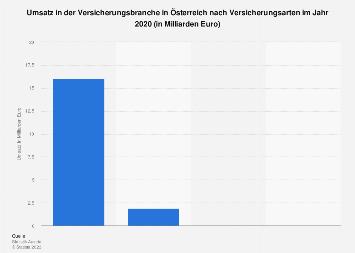 Umsatz in der Versicherungsbranche in Österreich nach Versicherungsarten bis 2015