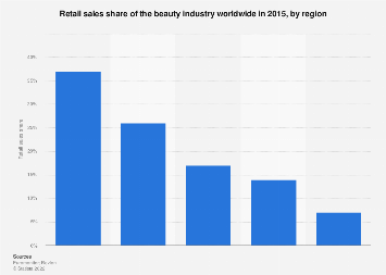 Retail sales share of the beauty industry worldwide 2015, by region