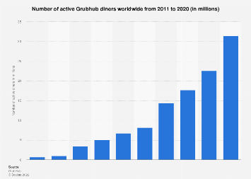 Number of active Grubhub users worldwide 2011-2017