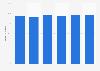 Porcentaje de empresas con acceso a Internet de banda ancha en Chipre 2012-2017