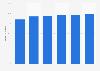 Porcentaje de compañías con acceso a Internet de banda ancha en Letonia 2012-2017