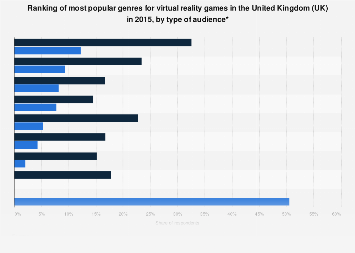 Virtual reality: most popular VR game genres in the UK 2015, by type of audience