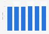 Porcentaje de empresas con acceso a Internet de banda ancha en Lituania 2012-2017