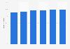 Porcentaje de empresas con acceso a Internet de banda ancha en Luxemburgo 2012-2017
