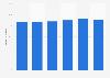 Porcentaje de empresas con acceso a Internet de banda ancha en Hungría 2012-2017