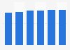 Porcentaje de empresas con acceso a Internet de banda ancha en Austria 2012-2017