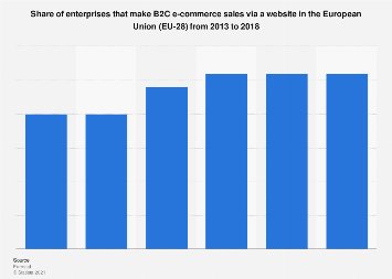 EU-28: share of enterprises that make B2C e-commerce sales via a website 2013-2018