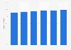 Porcentaje de empresas con acceso a Internet de banda ancha en Portugal 2012-2017