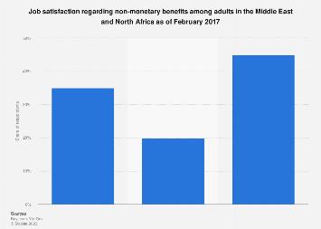 Non-monetary job benefits satisfaction among adults in the MENA region 2017