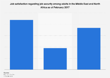 Job security satisfaction among adults in the MENA region 2017