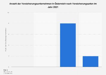 Versicherungsunternehmen in Österreich nach Versicherungsarten 2015