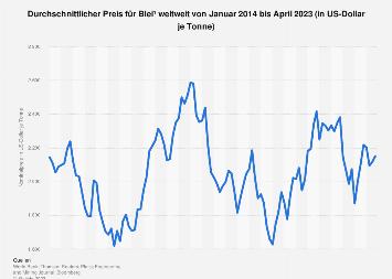 Durchschnittlicher Preis für Blei weltweit bis Februar 2019