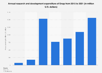 Snap research and development spending 2015-2017