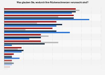Umfrage zu Ursachen von Rückenschmerzen in Deutschland nach Alter 2017