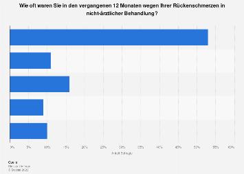 Umfrage zu nicht-ärztlichen Behandlungen von Rückenschmerzen in Deutschland 2017