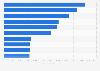 Alcance de los especiales de TV en Twitter por número de personas EE. UU. 2015