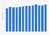 Umsatz der Tchibo Coffeebars in Deutschland bis 2018