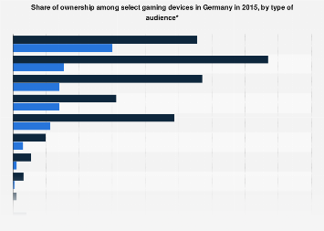 Ownership of select gaming devices in Germany 2015, by type of audience