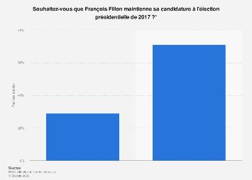 Souhait des Français au sujet de la participation de Fillon aux présidentielles 2017