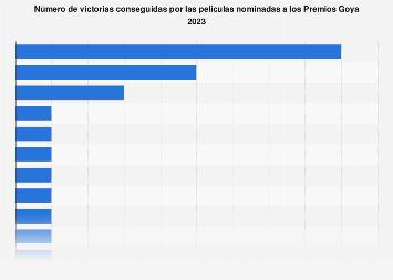 Películas según el número de victorias en los Premios Goya 2018