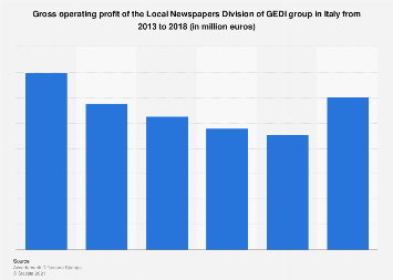 Italy: Local Newspapers Division of GEDI group gross operating profit 2013-2017