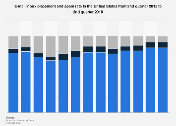 E-mail inbox placement & spam rate in the U.S. 2015-2018