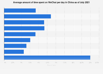 Average amount of time spent on WeChat per day as of December 2016