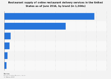 Restaurant Supply Of Online Food Delivery Brands U S 2016