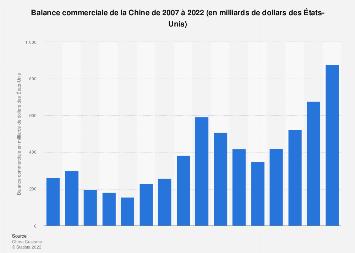 Solde des échanges commerciaux de la Chine 2005-2016