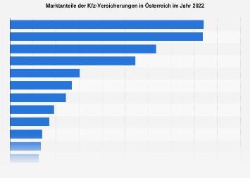 Marktanteile der Kfz-Versicherungen in Österreich 2018