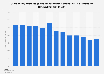 Share of daily media usage time spent on watching traditional TV in Sweden 2007-2016