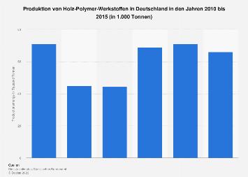 Terassendecks - Produktionsmenge in Deutschland bis 2015