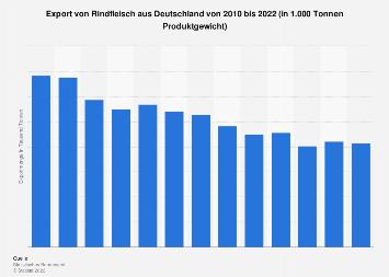 Export von Rindfleisch aus Deutschland bis 2017