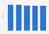Nombre de lits d'hôpitaux en Île-de-France 2011-2015