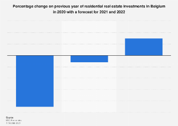 Residential real estate investments change forecast in Belgium 2017-2019