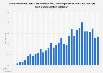 Durchschnittlicher Umsatz pro Nutzer (ARPU) von Snap weltweit bis zum 2. Quartal 2019
