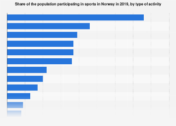 Percentage of the population participating in selected sports in Norway 2016