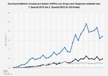 ARPU von Snap nach Regionen weltweit bis zum 2. Quartal 2019