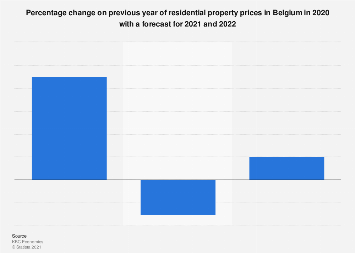 Housing price change forecast in Belgium 2017-2019