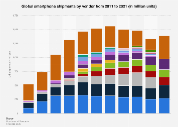 Smartphone shipments worldwide 2015-2017, by vendor
