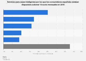Smart home: servicios por los que los consumidores habrían pagado 15 € España 2016