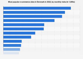 Most popular webshops in Denmark 2017