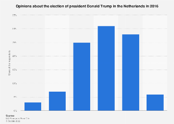 Opinions about the election of president Donald Trump in the Netherlands 2016