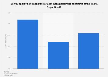 Lady Gaga Super Bowl performance approval U.S. 2017