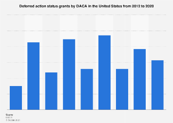 U.S. accepted DACA requests 2012-2018
