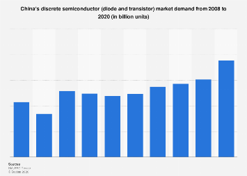 Discrete semiconductors: Chinese market demand 2008-2020