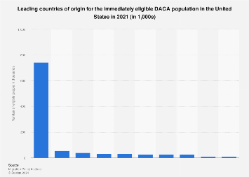 U.S. top 10 origin countries of immediately eligible DACA population 2018