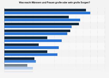 Größte Sorgen und Ängste der Deutschen 2017 (nach Geschlecht)